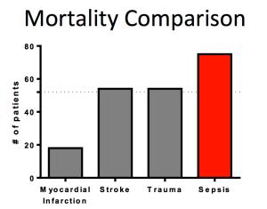 Sepsis Mortality