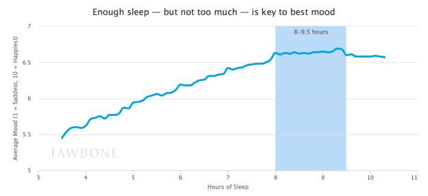 Sleep via Jawbone